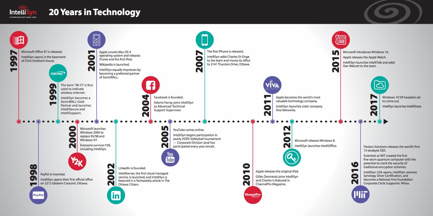 IntelliSyn Celebrates 20 Years in Technology